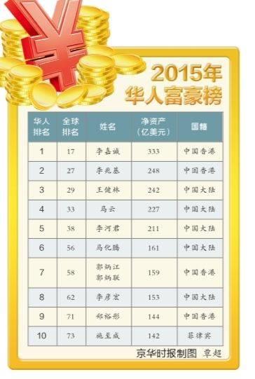 福布斯2015华人富豪榜 大陆富豪居半